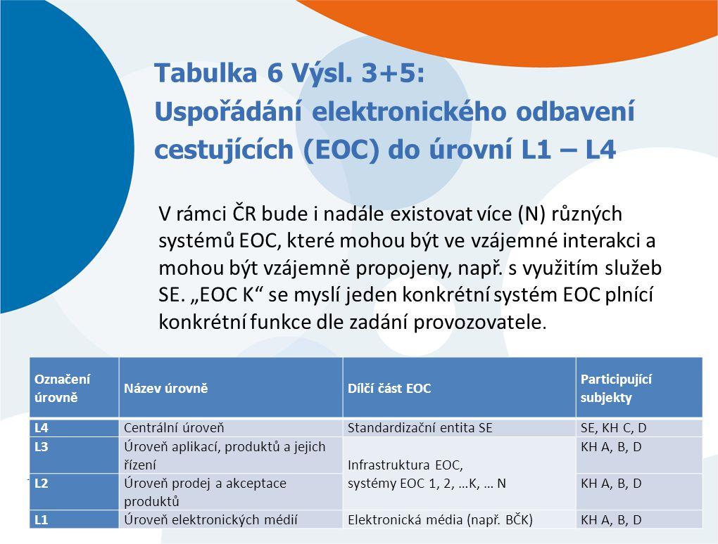 Tabulka 6 Výsl. 3+5: Uspořádání elektronického odbavení cestujících (EOC) do úrovní L1 – L4 Označení úrovně Název úrovněDílčí část EOC Participující s