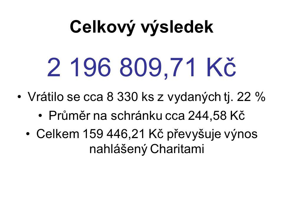 charitarozdel eno přijatočástka% návratn osti charitarozdele no přijatočástka% návratn osti Bohuňoviíce50184 899,0036,00 Šumperk83017929 090,0021,57 Bystřice pod Hostýnem1 17026162 232,0022,31 Uh.