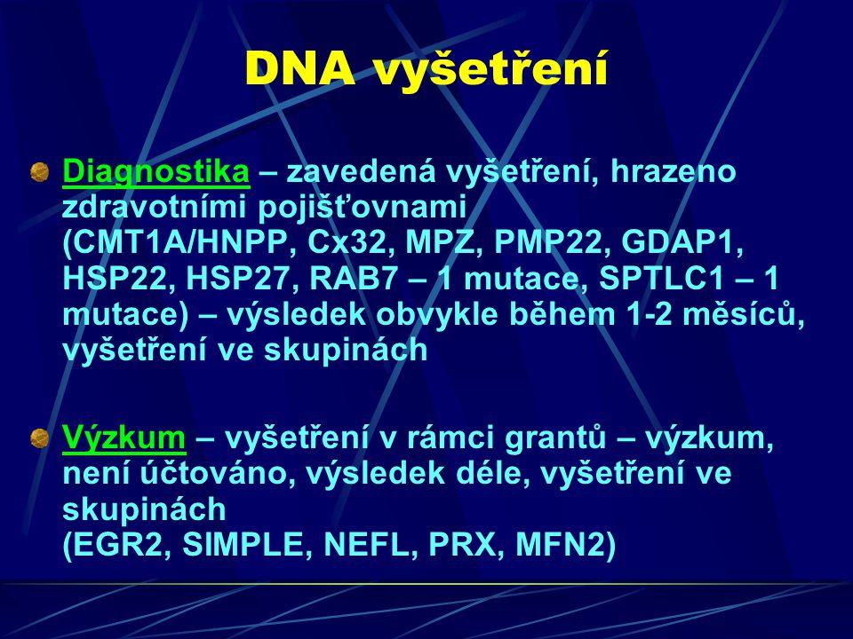 DNA vyšetření Diagnostika – zavedená vyšetření, hrazeno zdravotními pojišťovnami (CMT1A/HNPP, Cx32, MPZ, PMP22, GDAP1, HSP22, HSP27, RAB7 – 1 mutace, SPTLC1 – 1 mutace) – výsledek obvykle během 1-2 měsíců, vyšetření ve skupinách Výzkum – vyšetření v rámci grantů – výzkum, není účtováno, výsledek déle, vyšetření ve skupinách (EGR2, SIMPLE, NEFL, PRX, MFN2)