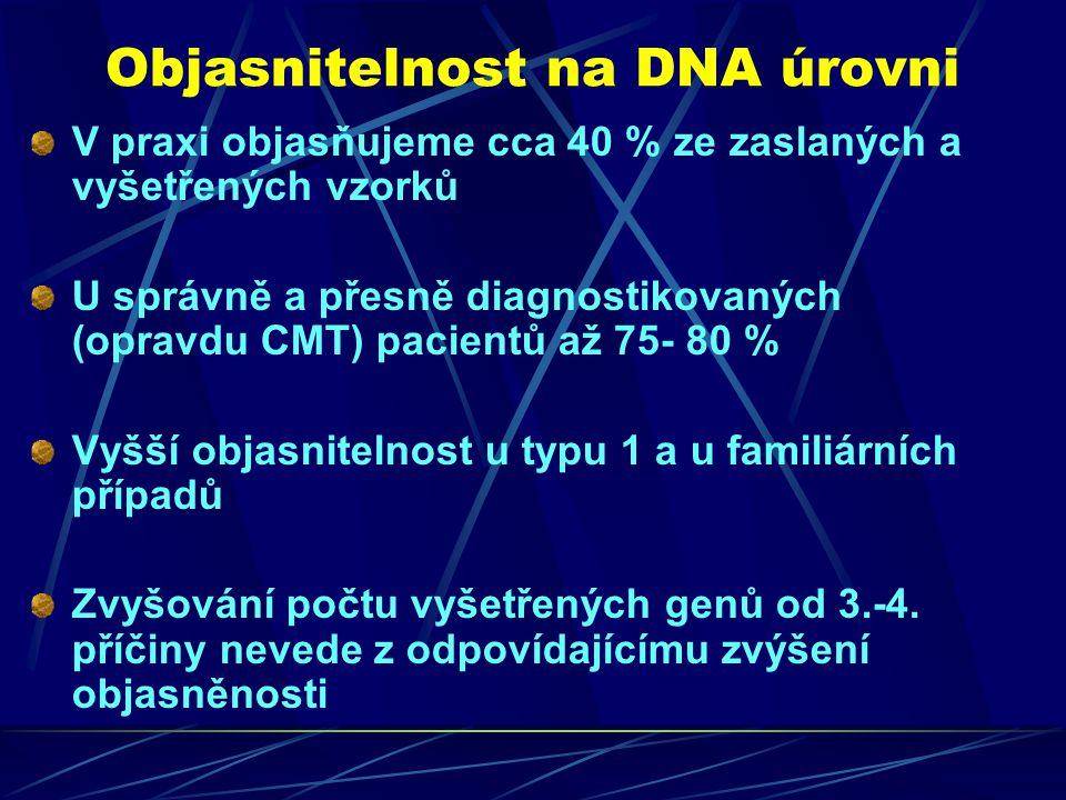 Objasnitelnost na DNA úrovni V praxi objasňujeme cca 40 % ze zaslaných a vyšetřených vzorků U správně a přesně diagnostikovaných (opravdu CMT) pacientů až 75- 80 % Vyšší objasnitelnost u typu 1 a u familiárních případů Zvyšování počtu vyšetřených genů od 3.-4.