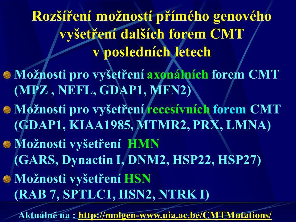 Rozšíření možností přímého genového vyšetření dalších forem CMT v posledních letech Možnosti pro vyšetření axonálních forem CMT (MPZ, NEFL, GDAP1, MFN2) Možnosti pro vyšetření recesívních forem CMT (GDAP1, KIAA1985, MTMR2, PRX, LMNA) Možnosti vyšetření HMN (GARS, Dynactin I, DNM2, HSP22, HSP27) Možnosti vyšetření HSN (RAB 7, SPTLC1, HSN2, NTRK I) Aktuálně na : http://molgen-www.uia.ac.be/CMTMutations/