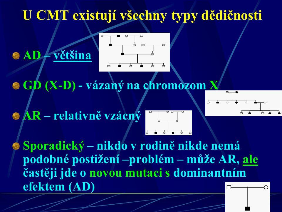 U CMT existují všechny typy dědičnosti AD – většina GD (X-D) - vázaný na chromozom X AR – relativně vzácný Sporadický – nikdo v rodině nikde nemá podobné postižení –problém – může AR, ale častěji jde o novou mutaci s dominantním efektem (AD)