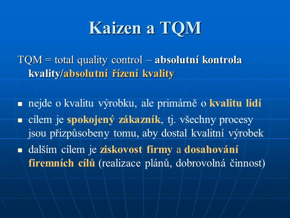 Kaizen a TQM TQM = total quality control – absolutní kontrola kvality/absolutní řízení kvality nejde o kvalitu výrobku, ale primárně o kvalitu lidí cí