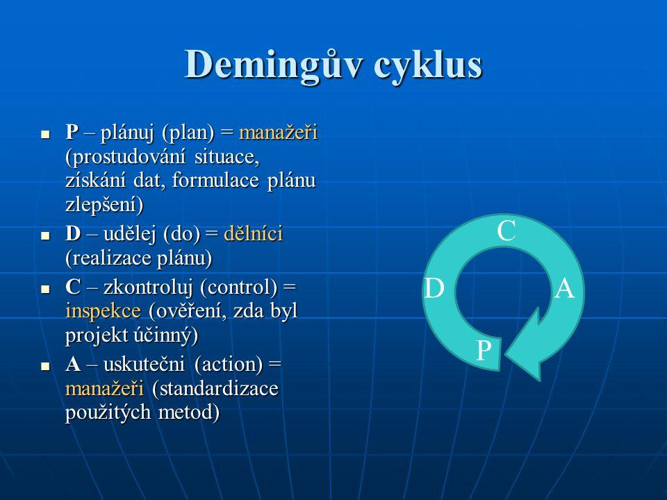 Demingův cyklus P – plánuj (plan) = manažeři (prostudování situace, získání dat, formulace plánu zlepšení) P – plánuj (plan) = manažeři (prostudování