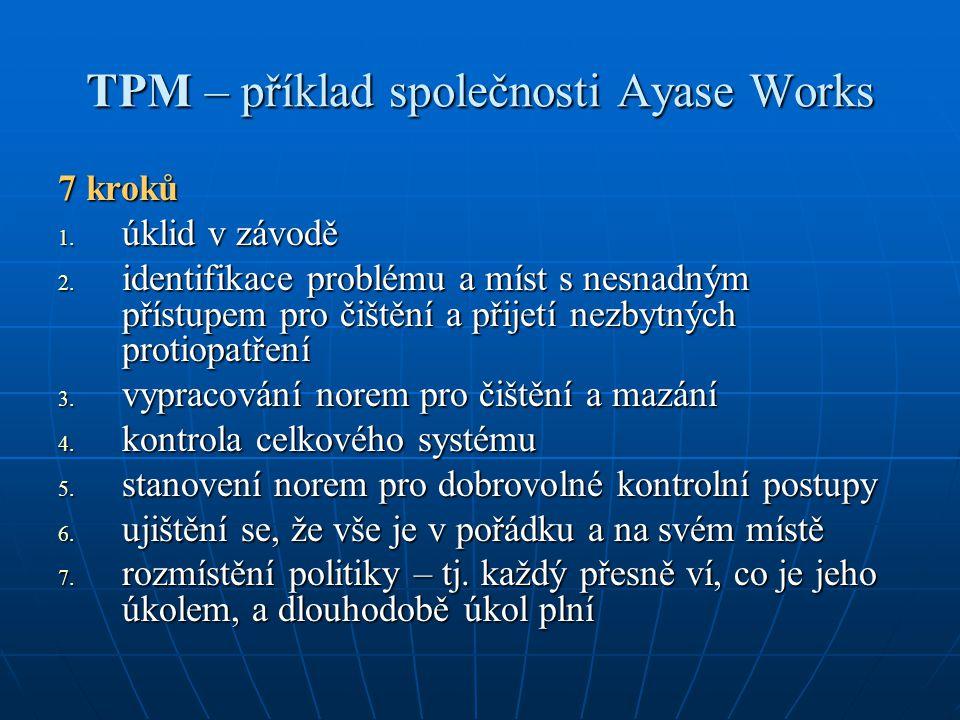 TPM – příklad společnosti Ayase Works 7 kroků 1. úklid v závodě 2. identifikace problému a míst s nesnadným přístupem pro čištění a přijetí nezbytných