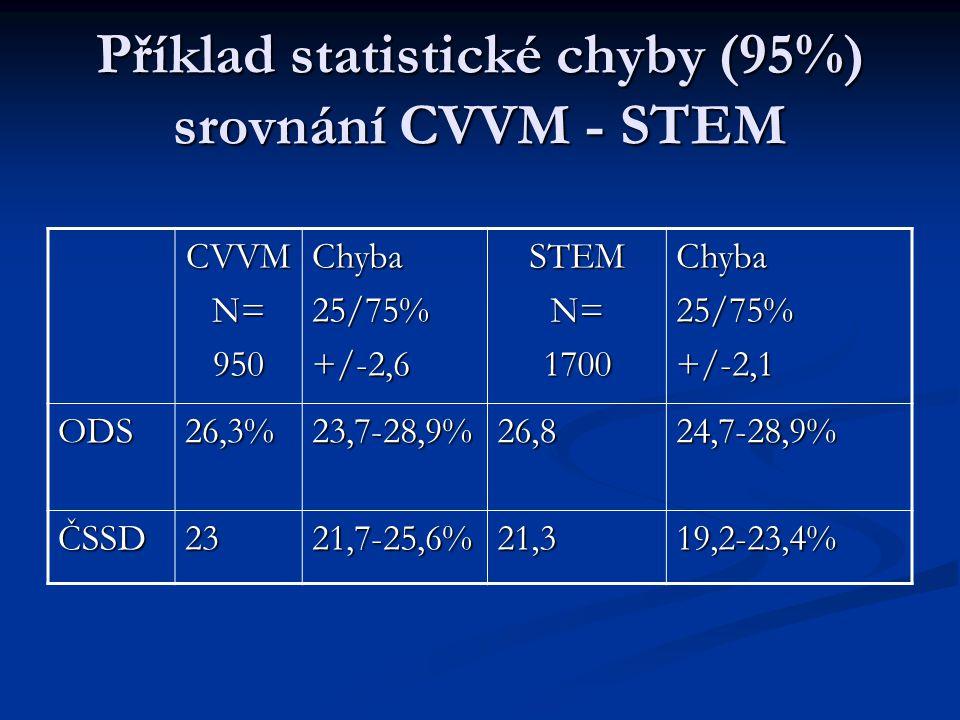 Příklad statistické chyby (95%) srovnání CVVM - STEM CVVMN=950Chyba25/75%+/-2,6STEMN=1700Chyba25/75%+/-2,1 ODS26,3%23,7-28,9%26,824,7-28,9% ČSSD2321,7-25,6%21,319,2-23,4%