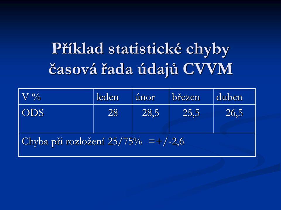Příklad statistické chyby časová řada údajů CVVM V % ledenúnorbřezenduben ODS2828,525,526,5 Chyba při rozložení 25/75% =+/-2,6