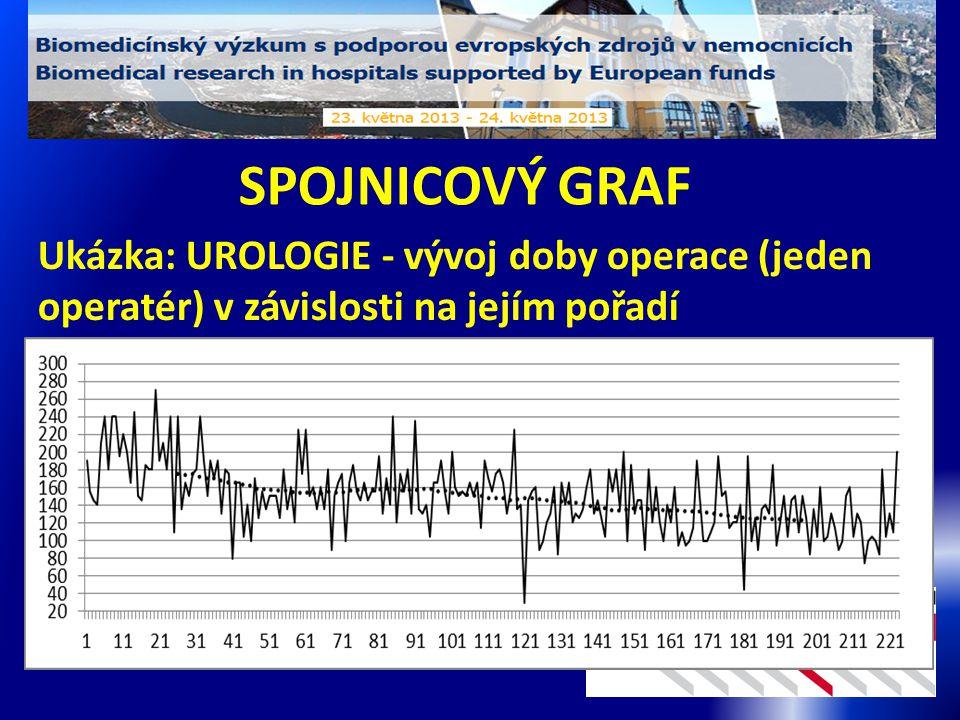 SPOJNICOVÝ GRAF Ukázka: UROLOGIE - vývoj doby operace (jeden operatér) v závislosti na jejím pořadí