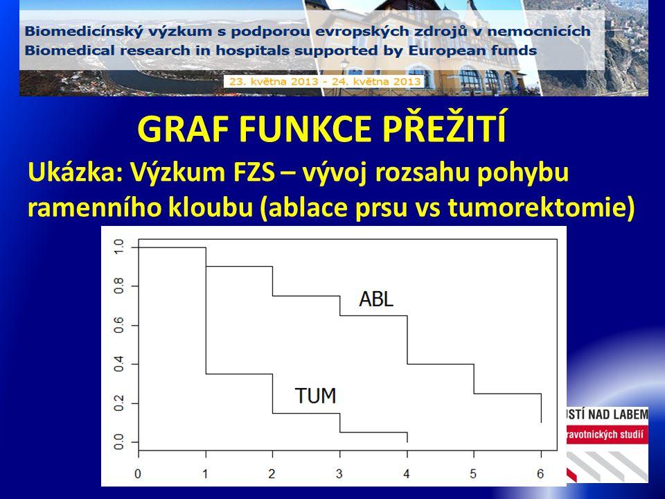GRAF FUNKCE PŘEŽITÍ Ukázka: Výzkum FZS – vývoj rozsahu pohybu ramenního kloubu (ablace prsu vs tumorektomie)