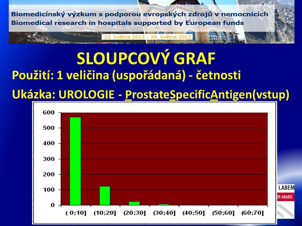 SLOUPCOVÝ GRAF Použití: 1 veličina (uspořádaná) - četnosti Ukázka: UROLOGIE - ProstateSpecificAntigen(vstup)