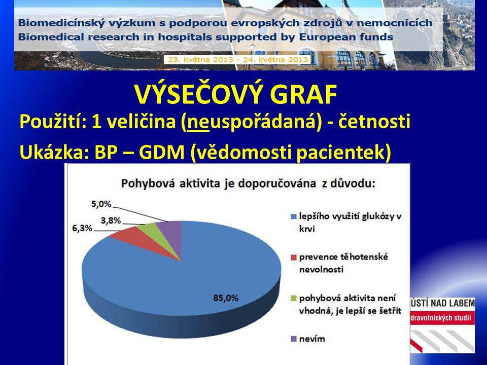 VÝSEČOVÝ GRAF Použití: 1 veličina (neuspořádaná) - četnosti Ukázka: BP – GDM (vědomosti pacientek)