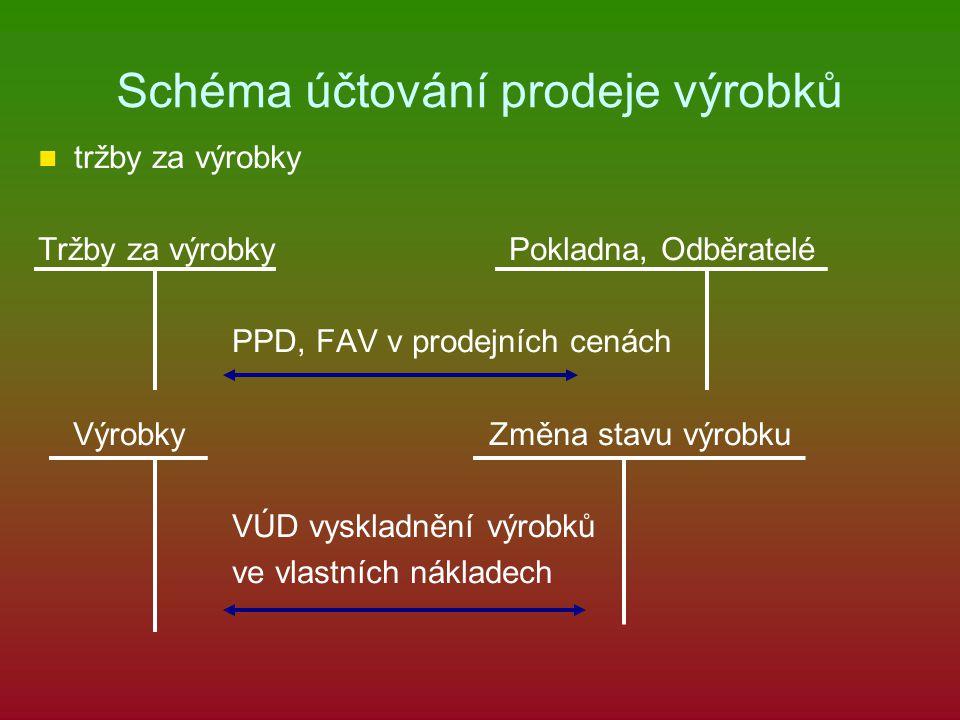 Schéma účtování prodeje výrobků tržby za výrobky Tržby za výrobky Pokladna, Odběratelé PPD, FAV v prodejních cenách Výrobky Změna stavu výrobku VÚD vyskladnění výrobků ve vlastních nákladech
