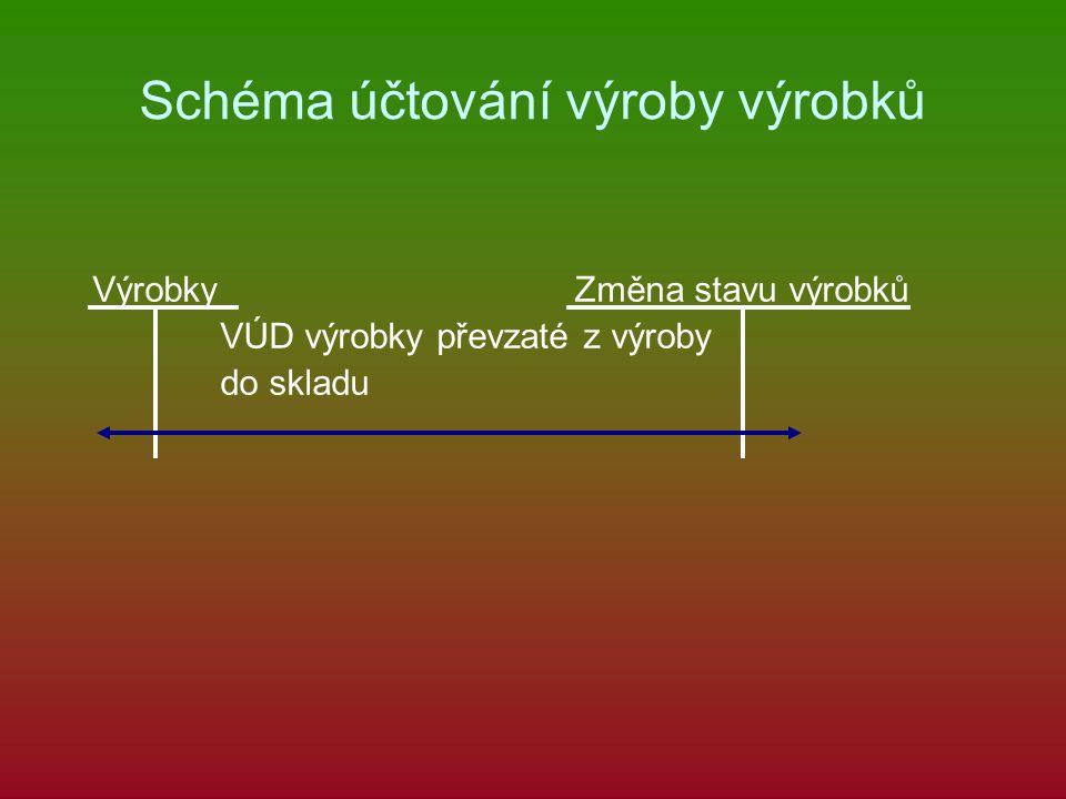 Schéma účtování výroby výrobků Výrobky Změna stavu výrobků VÚD výrobky převzaté z výroby do skladu