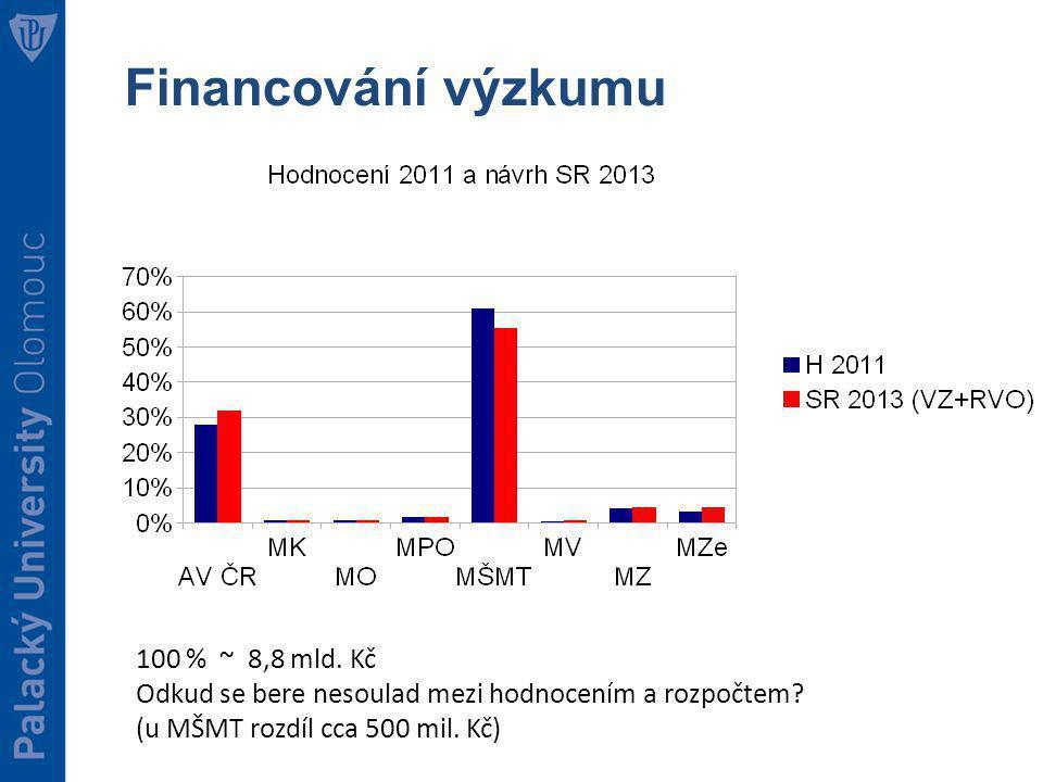 Financování výzkumu 100 % ~ 8,8 mld. Kč Odkud se bere nesoulad mezi hodnocením a rozpočtem.