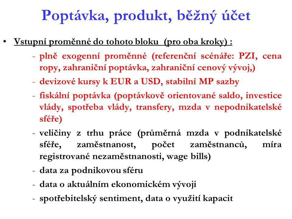Poptávka, produkt, běžný účet Vstupní proměnné do tohoto bloku (pro oba kroky) : -plně exogenní proměnné (referenční scénáře: PZI, cena ropy, zahranič