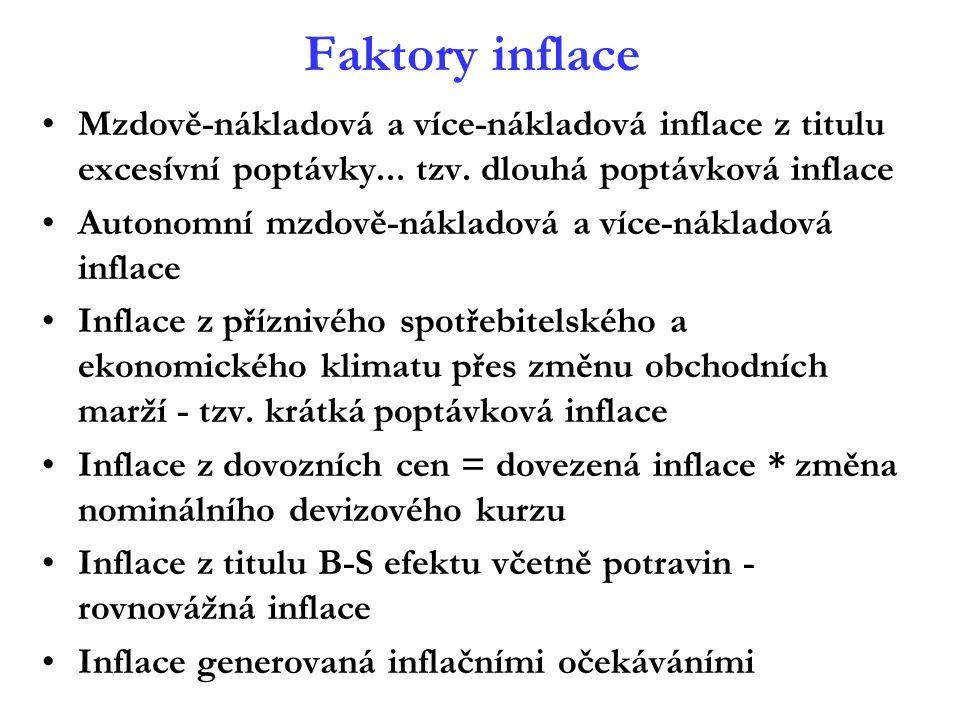 Faktory inflace Mzdově-nákladová a více-nákladová inflace z titulu excesívní poptávky... tzv. dlouhá poptávková inflace Autonomní mzdově-nákladová a v