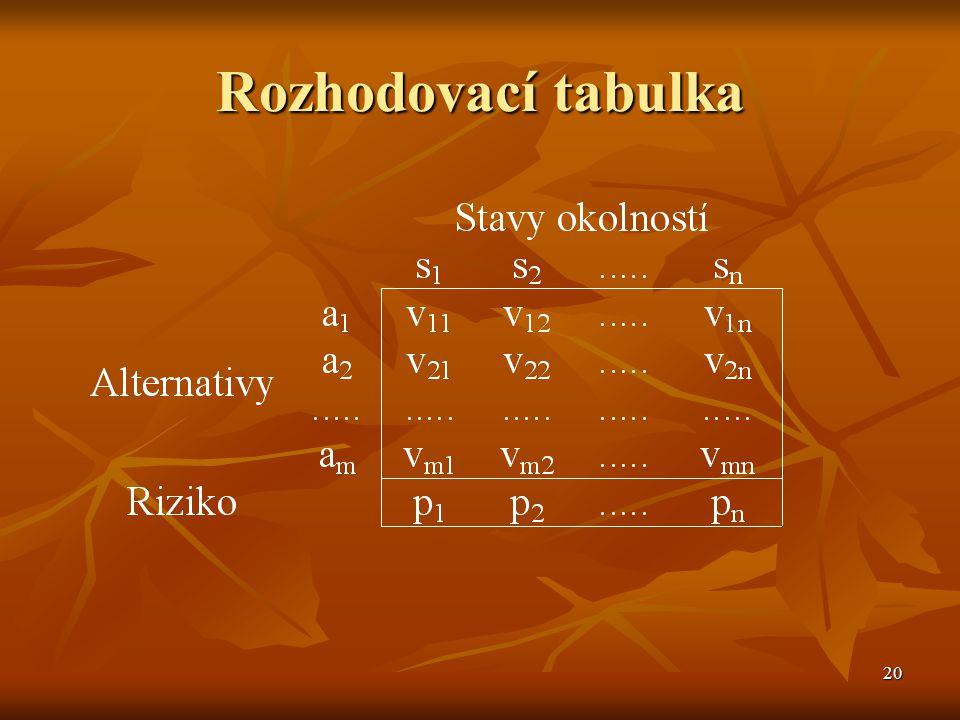 20 Rozhodovací tabulka