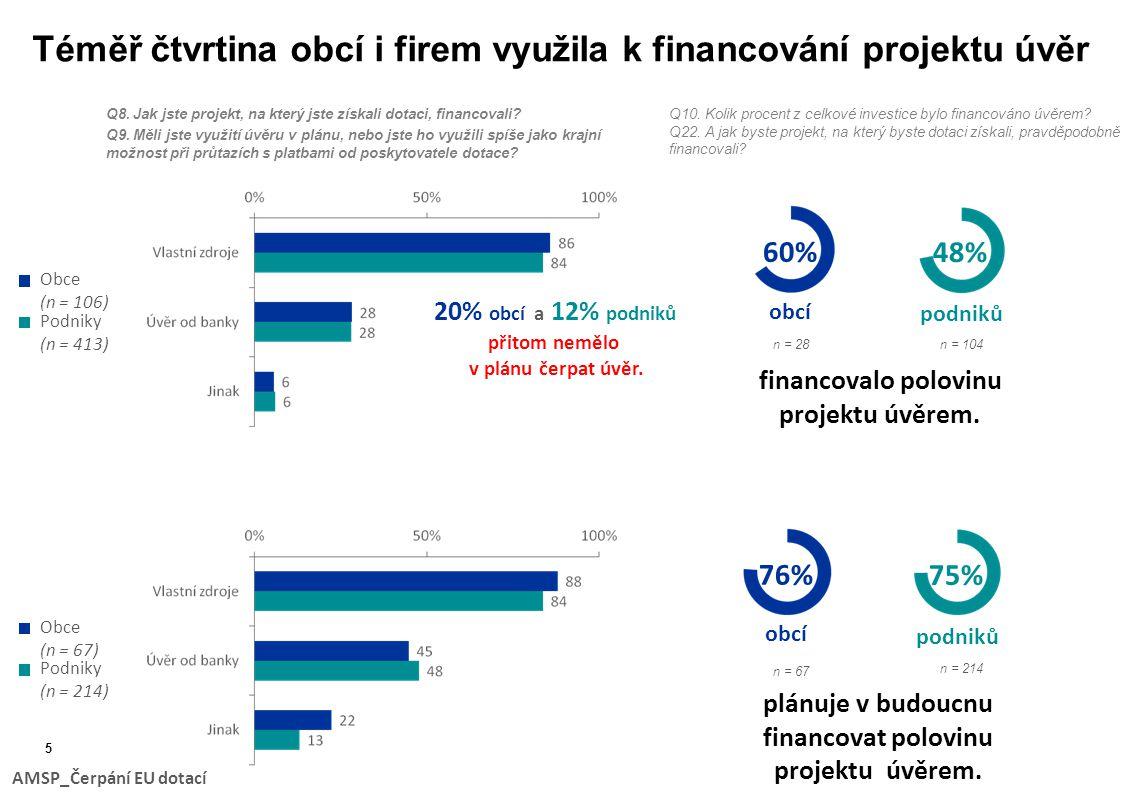 Téměř čtvrtina obcí i firem využila k financování projektu úvěr Q8.