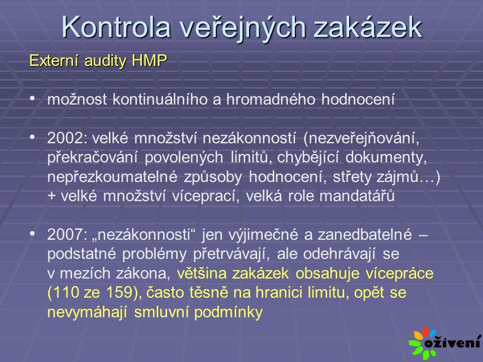 """Kontrola veřejných zakázek Externí audity HMP možnost kontinuálního a hromadného hodnocení 2002: velké množství nezákonností (nezveřejňování, překračování povolených limitů, chybějící dokumenty, nepřezkoumatelné způsoby hodnocení, střety zájmů…) + velké množství víceprací, velká role mandatářů 2007: """"nezákonnosti jen výjimečné a zanedbatelné – podstatné problémy přetrvávají, ale odehrávají se v mezích zákona, většina zakázek obsahuje vícepráce (110 ze 159), často těsně na hranici limitu, opět se nevymáhají smluvní podmínky"""