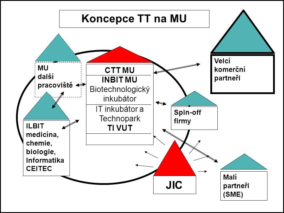 JIC Koncepce TT na MU ILBIT medicína, chemie, biologie, Informatika CEITEC Malí partneři (SME) Spin-off firmy Velcí komerční partneři CTT MU INBIT MU Biotechnologický inkubátor IT inkubátor a Technopark TI VUT MU další pracoviště JIC