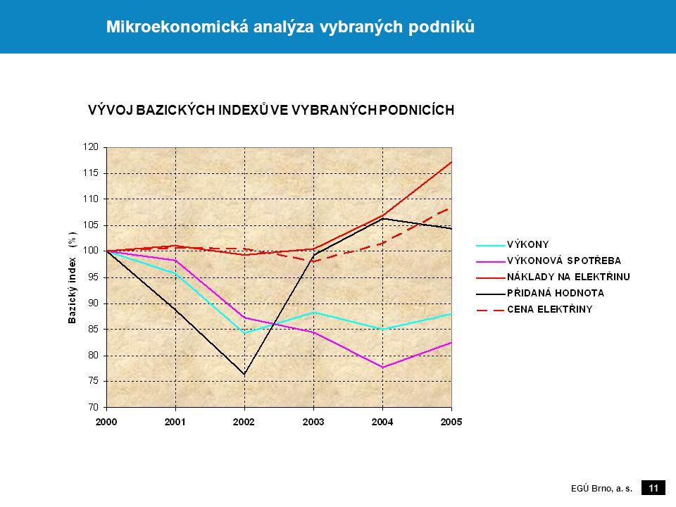 11 EGÚ Brno, a. s. Mikroekonomická analýza vybraných podniků VÝVOJ BAZICKÝCH INDEXŮ VE VYBRANÝCH PODNICÍCH