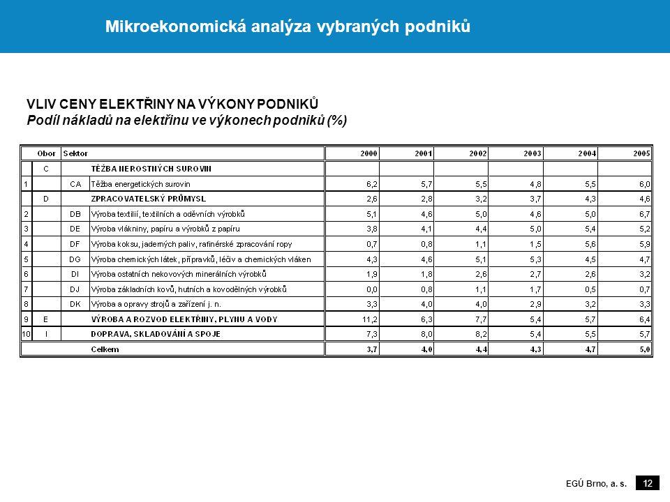 12 EGÚ Brno, a. s. Mikroekonomická analýza vybraných podniků VLIV CENY ELEKTŘINY NA VÝKONY PODNIKŮ Podíl nákladů na elektřinu ve výkonech podniků (%)