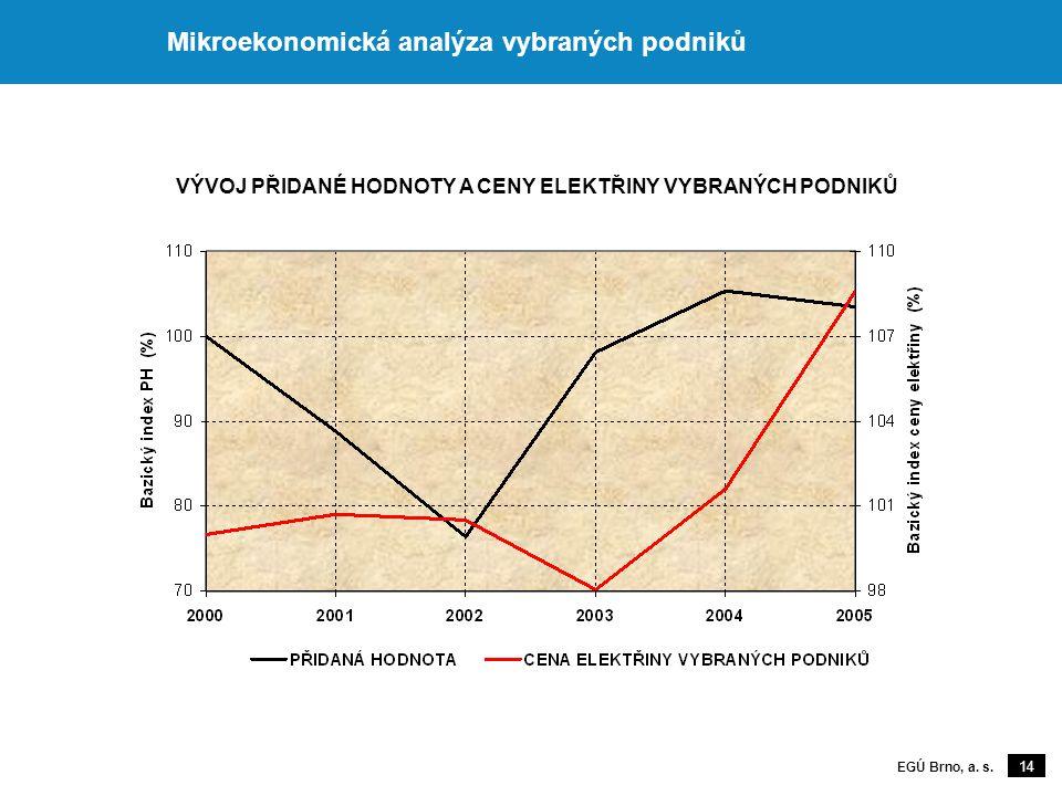 14 EGÚ Brno, a. s. Mikroekonomická analýza vybraných podniků VÝVOJ PŘIDANÉ HODNOTY A CENY ELEKTŘINY VYBRANÝCH PODNIKŮ
