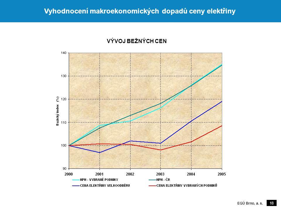 18 EGÚ Brno, a. s. Vyhodnocení makroekonomických dopadů ceny elektřiny VÝVOJ BEŽNÝCH CEN