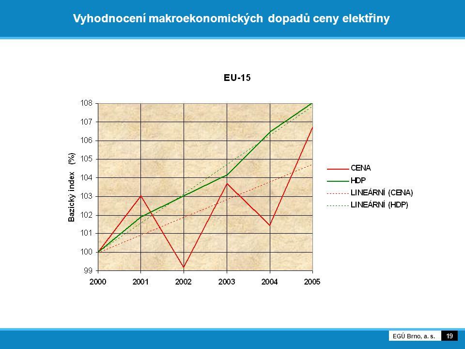 19 EGÚ Brno, a. s. Vyhodnocení makroekonomických dopadů ceny elektřiny