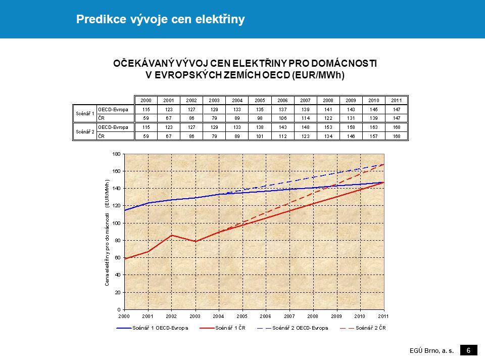 6 EGÚ Brno, a. s. Predikce vývoje cen elektřiny OČEKÁVANÝ VÝVOJ CEN ELEKTŘINY PRO DOMÁCNOSTI V EVROPSKÝCH ZEMÍCH OECD (EUR/MWh)
