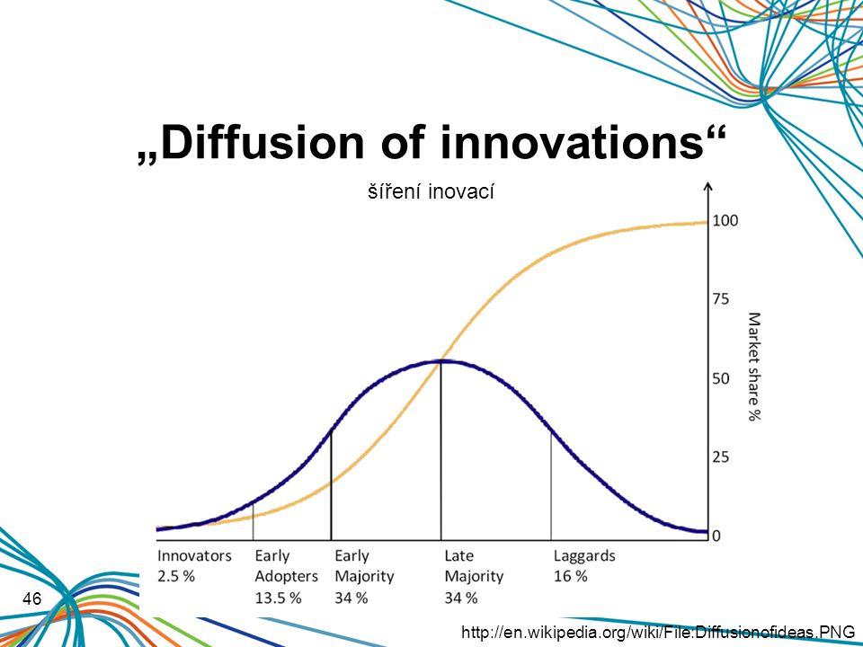 """Diffusion of innovations 46 http://en.wikipedia.org/wiki/File:Diffusionofideas.PNG šíření inovací"