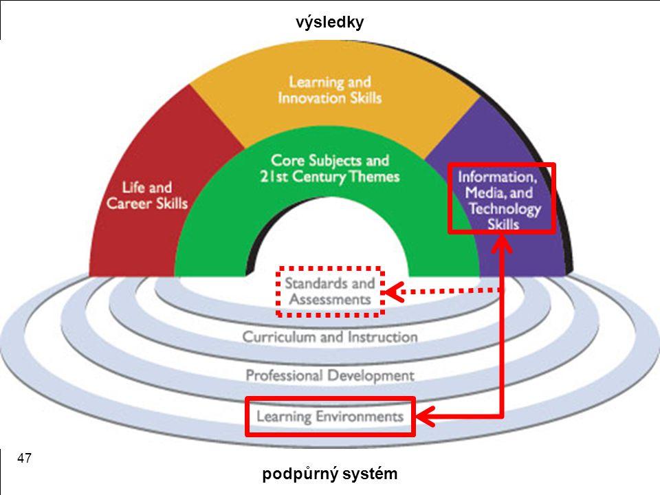 Informační vzdělávání 47 výsledky podpůrný systém