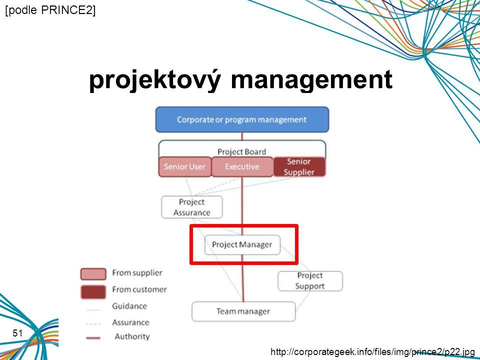 projektový management 51 http://corporategeek.info/files/img/prince2/p22.jpg [podle PRINCE2]