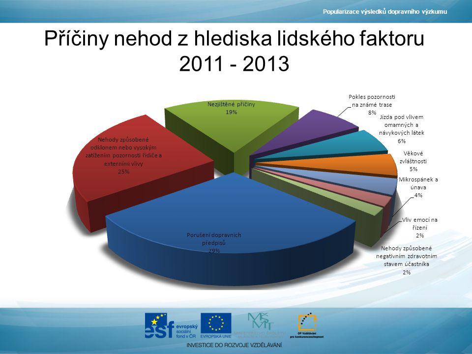 Příčiny nehod z hlediska lidského faktoru 2011 - 2013