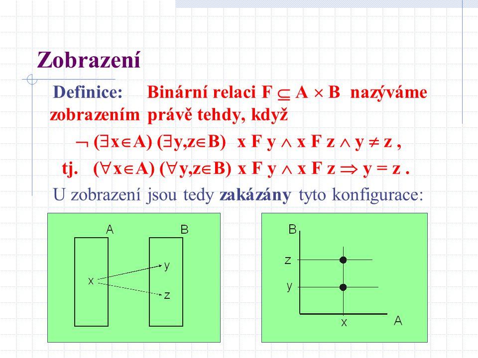 Zobrazení Definice: Binární relaci F  A  B nazýváme zobrazením právě tehdy, když  (  x  A) (  y,z  B) x F y  x F z  y  z, tj. (  x  A) ( 