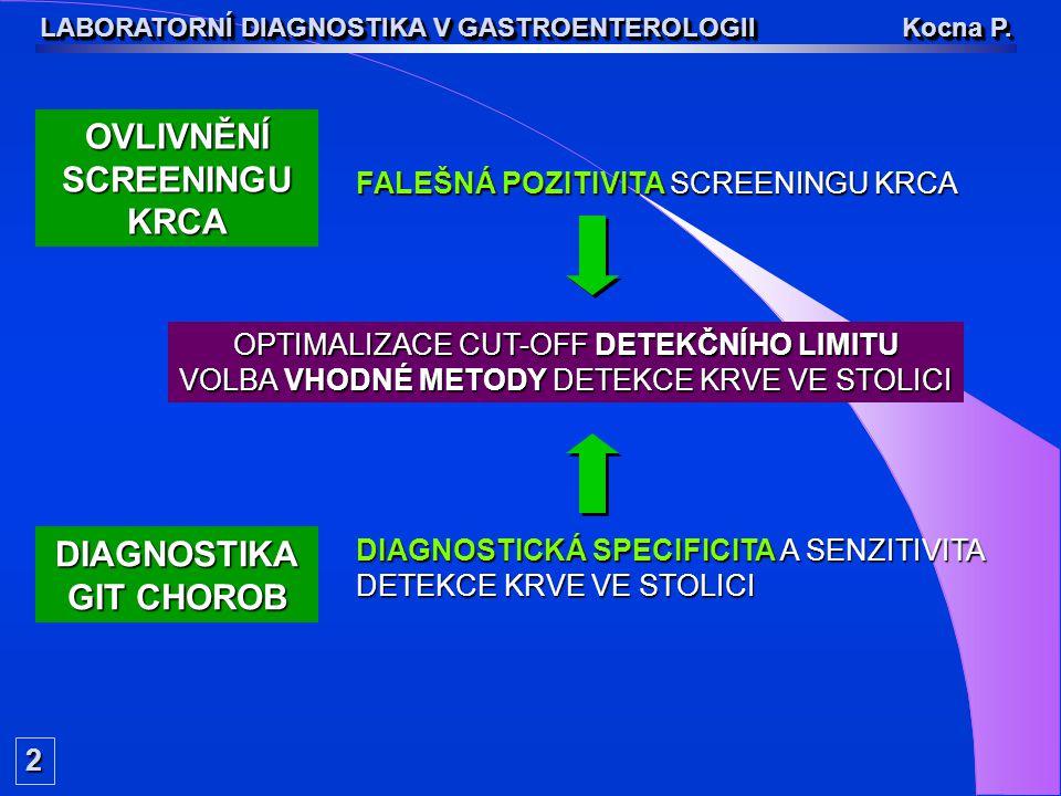 2 LABORATORNÍ DIAGNOSTIKA V GASTROENTEROLOGII Kocna P. DIAGNOSTIKA GIT CHOROB OVLIVNĚNÍSCREENINGUKRCA FALEŠNÁ POZITIVITA SCREENINGU KRCA DIAGNOSTICKÁ