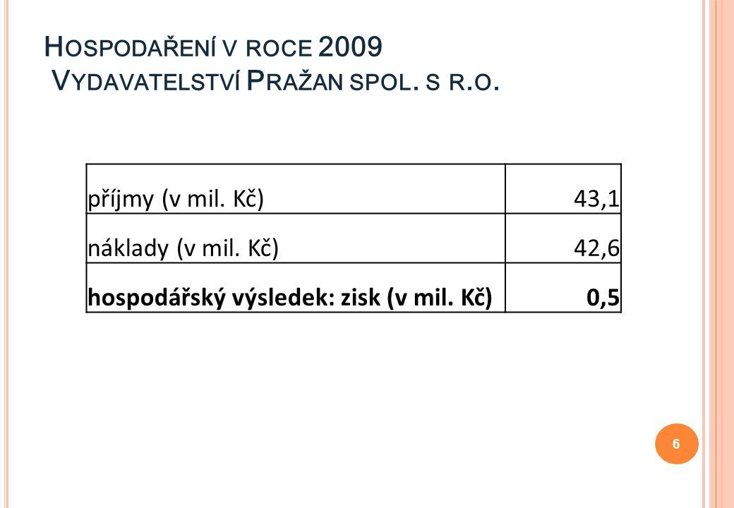 H OSPODAŘENÍ V ROCE 2009 V YDAVATELSTVÍ P RAŽAN SPOL. S R. O. 6 příjmy (v mil. Kč)43,1 náklady (v mil. Kč)42,6 hospodářský výsledek: zisk (v mil. Kč)0
