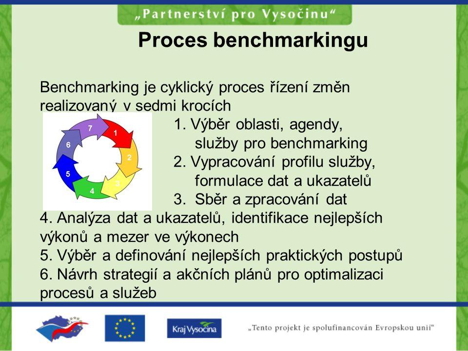 Proces benchmarkingu Benchmarking je cyklický proces řízení změn realizovaný v sedmi krocích 1. Výběr oblasti, agendy, služby pro benchmarking 2. Vypr