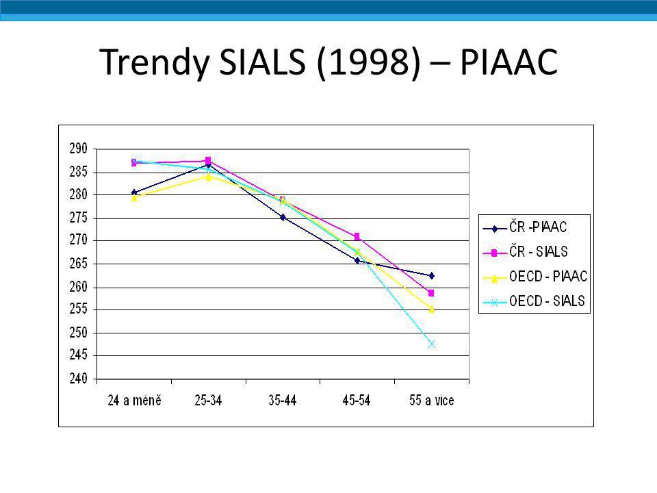 Trendy SIALS (1998) – PIAAC