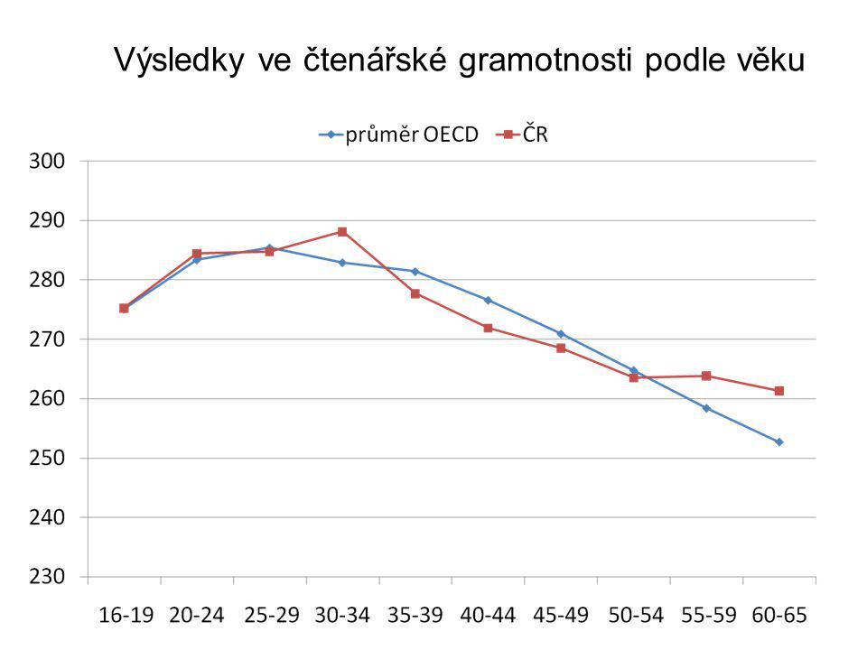 Výsledky ve čtenářské gramotnosti podle věku