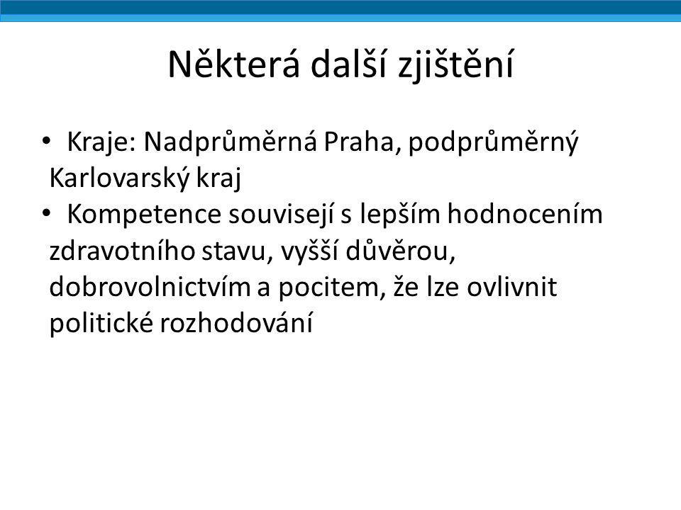 Některá další zjištění Kraje: Nadprůměrná Praha, podprůměrný Karlovarský kraj Kompetence souvisejí s lepším hodnocením zdravotního stavu, vyšší důvěro