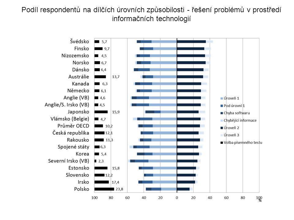 Podíl respondentů na dílčích úrovních způsobilosti - řešení problémů v prostředí informačních technologií