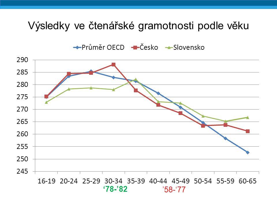Výsledky ve čtenářské gramotnosti podle věku '78-'82 '58-'77