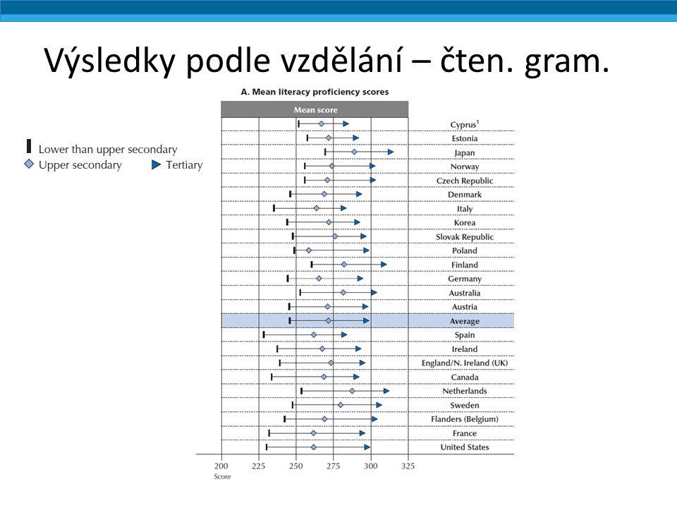 Výsledky podle vzdělání – čten. gram.