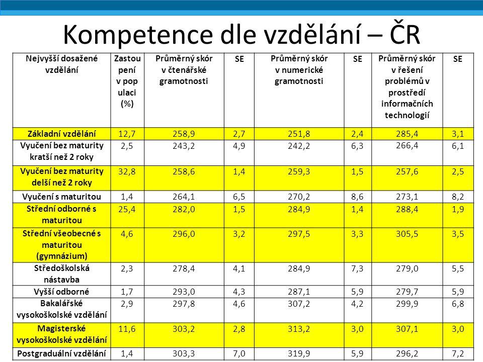 Kompetence dle vzdělání – ČR Nejvyšší dosažené vzdělání Zastou pení v pop ulaci (%) Průměrný skór v čtenářské gramotnosti SEPrůměrný skór v numerické gramotnosti SEPrůměrný skór v řešení problémů v prostředí informačních technologií SE Základní vzdělání12,7258,92,7251,82,4285,43,1 Vyučení bez maturity kratší než 2 roky 2,5243,24,9242,26,3266,4 6,1 Vyučení bez maturity delší než 2 roky 32,8258,61,4259,31,5257,62,5 Vyučení s maturitou1,4264,16,5270,28,6273,18,2 Střední odborné s maturitou 25,4282,01,5284,91,4288,41,9 Střední všeobecné s maturitou (gymnázium) 4,6296,03,2297,53,3305,53,5 Středoškolská nástavba 2,3278,44,1284,97,3279,05,5 Vyšší odborné1,7293,04,3287,15,9279,75,9 Bakalářské vysokoškolské vzdělání 2,9297,84,6307,24,2299,96,8 Magisterské vysokoškolské vzdělání 11,6303,22,8313,23,0307,13,0 Postgraduální vzdělání1,4303,37,0319,95,9296,27,2
