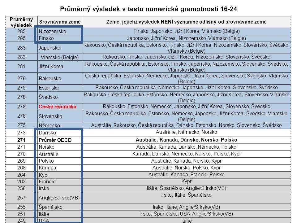 Průměrný výsledek Srovnávaná zeměZemě, jejichž výsledek NENÍ významně odlišný od srovnávané země 285Nizozemsko Finsko, Japonsko, Jižní Korea, Vlámsko (Belgie) 285Finsko Japonsko, Jižní Korea, Nizozemsko, Vlámsko (Belgie) 283Japonsko Rakousko, Česká republika, Estonsko, Finsko, Jižní Korea, Nizozemsko, Slovensko, Švédsko, Vlámsko (Belgie) 283Vlámsko (Belgie) Rakousko, Finsko, Japonsko, Jižní Korea, Nizozemsko, Slovensko, Švédsko 281Jižní Korea Rakousko, Česká republika, Estonsko, Finsko, Japonsko, Nizozemsko, Slovensko, Švédsko, Vlámsko (Belgie) 279Rakousko Česká republika, Estonsko, Německo, Japonsko, Jižní Korea, Slovensko, Švédsko, Vlámsko (Belgie) 279Estonsko Rakousko, Česká republika, Německo, Japonsko, Jižní Korea, Slovensko, Švédsko 278Švédsko Rakousko, Česká republika, Estonsko, Německo, Japonsko, Jižní Korea, Slovensko, Vlámsko (Belgie) 278Česká republika Rakousko, Estonsko, Německo, Japonsko, Jižní Korea, Slovensko, Švédsko 278Slovensko Rakousko, Česká republika, Estonsko, Německo, Japonsko, Jižní Korea, Švédsko, Vlámsko (Belgie) 275Německo Austrálie, Rakousko, Česká republika, Dánsko, Estonsko, Norsko, Slovensko, Švédsko 273Dánsko Austrálie, Německo, Norsko 271Průměr OECD Austrálie, Kanada, Dánsko, Norsko, Polsko 271Norsko Austrálie, Kanada, Dánsko, Německo, Polsko 270Austrálie Kanada, Dánsko, Německo, Norsko, Polsko, Kypr 269Polsko Austrálie, Kanada, Norsko, Kypr 268Kanada Austrálie, Norsko, Polsko, Kypr 264Kypr Austrálie, Kanada, Francie, Polsko 263Francie Kypr 258Irsko Itálie, Španělsko, Anglie/S.Irsko(VB) 257Anglie/S.Irsko(VB) Irsko, Itálie, Španělsko 255Španělsko Irsko, Itálie, Anglie/S.Irsko(VB) 251Itálie Irsko, Španělsko, USA, Anglie/S.Irsko(VB) 249USA Itálie Průměrný výsledek v testu numerické gramotnosti 16-24