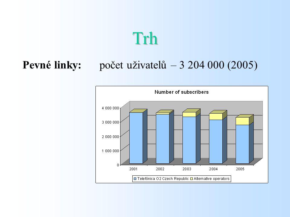Trh Pevné linky: Tržní podíl (2005) Telefónica O2 Czech Republic 84,0 % RADIOKOMUNIK ACE 12,2 % GTS NOVERA1,1% Czech On Line1,9% TISCALI0,8%