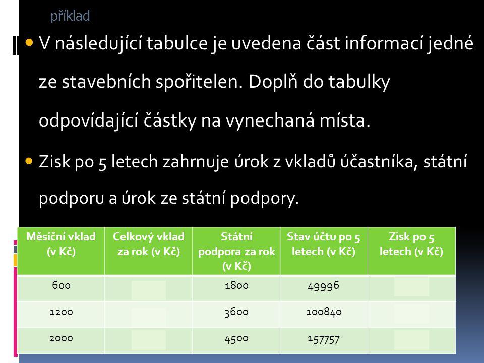 V následující tabulce je uvedena část informací jedné ze stavebních spořitelen. Doplň do tabulky odpovídající částky na vynechaná místa. Zisk po 5 let