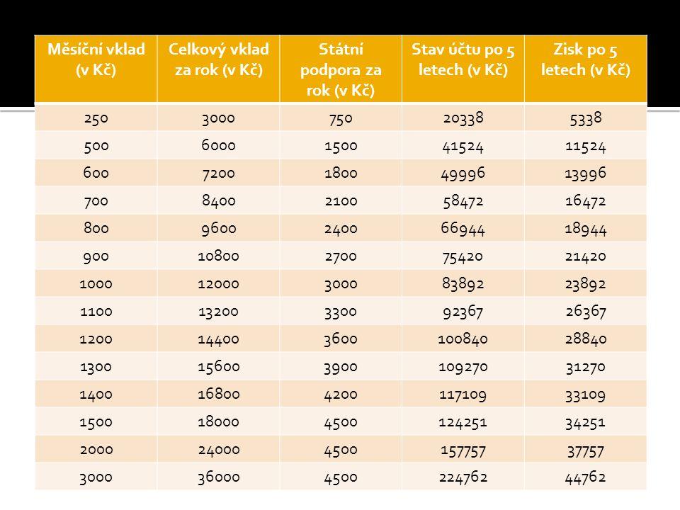 Měsíční vklad (v Kč) Celkový vklad za rok (v Kč) Státní podpora za rok (v Kč) Stav účtu po 5 letech (v Kč) Zisk po 5 letech (v Kč) 2503000750203385338