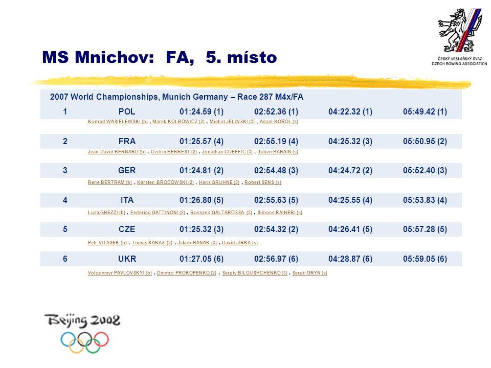 MS Mnichov: FA, 5. místo 2007 World Championships, Munich Germany – Race 287 M4x/FA 1POL01:24.59 (1)02:52.36 (1)04:22.32 (1)05:49.42 (1) 2FRA01:25.57